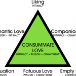 The Triangle of Love